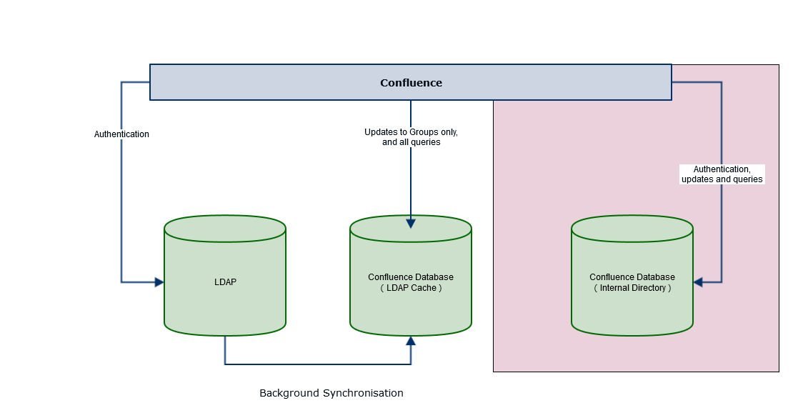 Gliffy-Confluence-To-LDAP-RO-Local-Groups