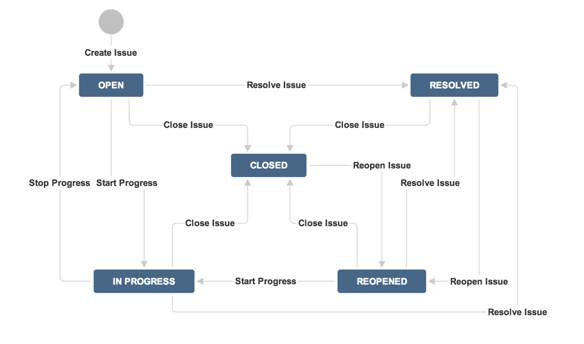 What is workflow jira 64 cwiki ccuart Choice Image