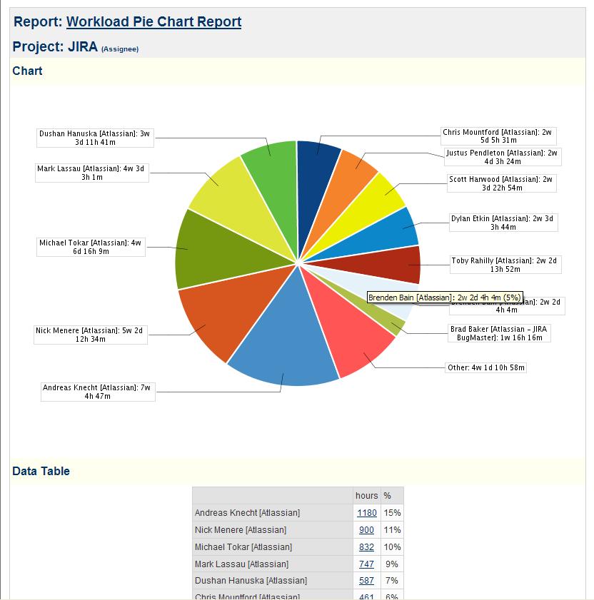 Workload Pie Chart Report Jira 64 Cwiki