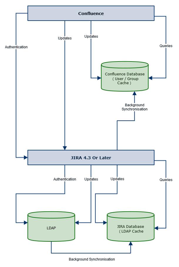 Diagram confluence jira ldap atlassian user management cwiki gliffy confluence jira ldap ccuart Gallery